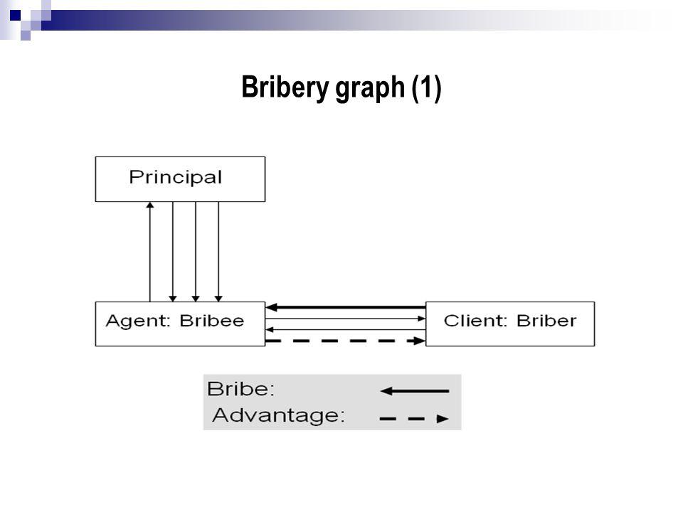 Bribery graph (1)