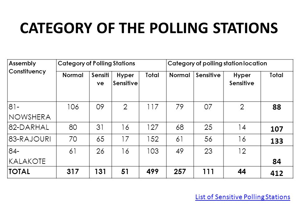CATEGORY OF THE POLLING STATIONS