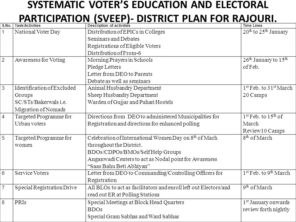 SYSTEMATIC VOTER'S EDUCATION AND ELECTORAL PARTICIPATION (SVEEP)- DISTRICT PLAN FOR RAJOURI.