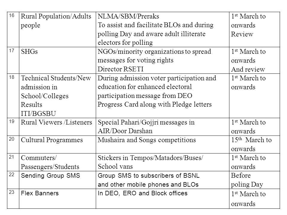 Rural Population/Adults people NLMA/SBM/Preraks