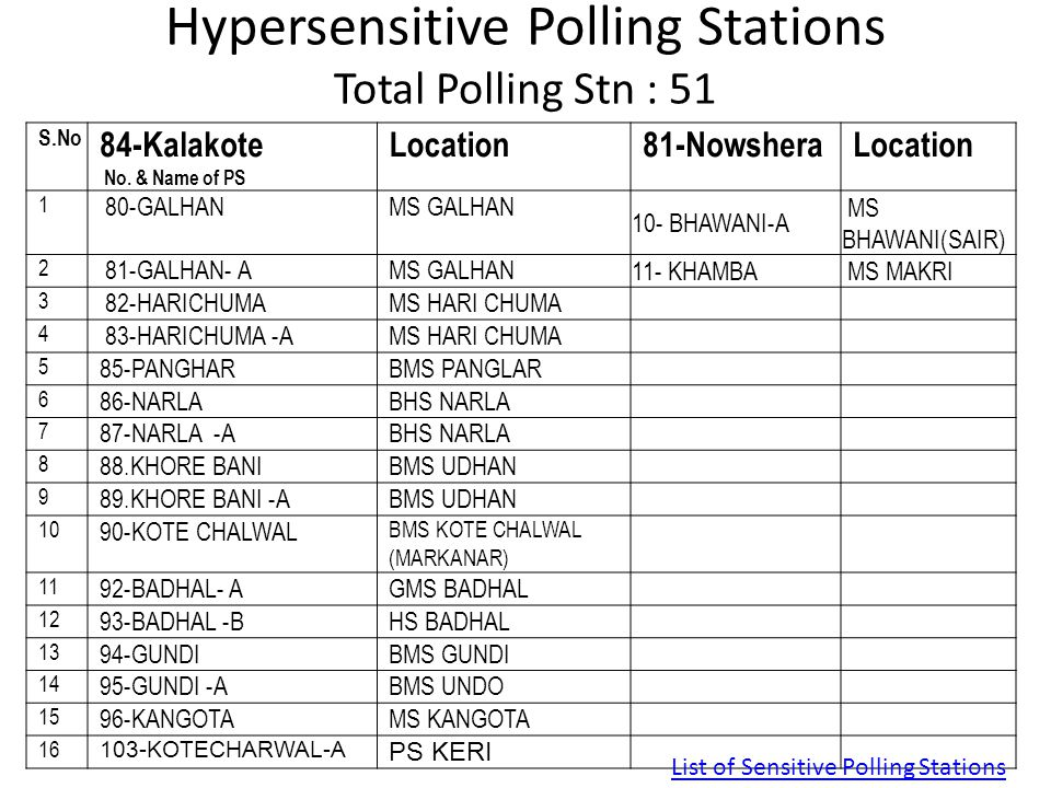 Hypersensitive Polling Stations Total Polling Stn : 51