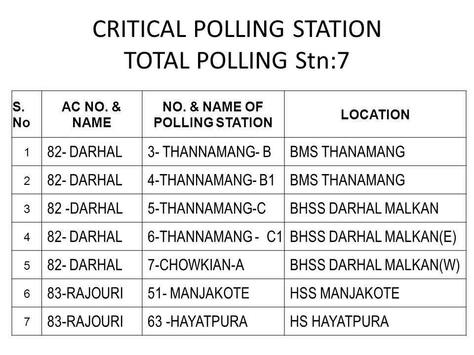 CRITICAL POLLING STATION TOTAL POLLING Stn:7