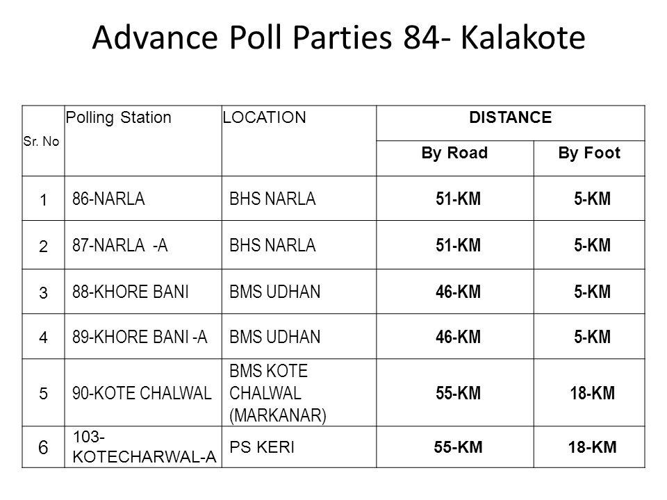 Advance Poll Parties 84- Kalakote