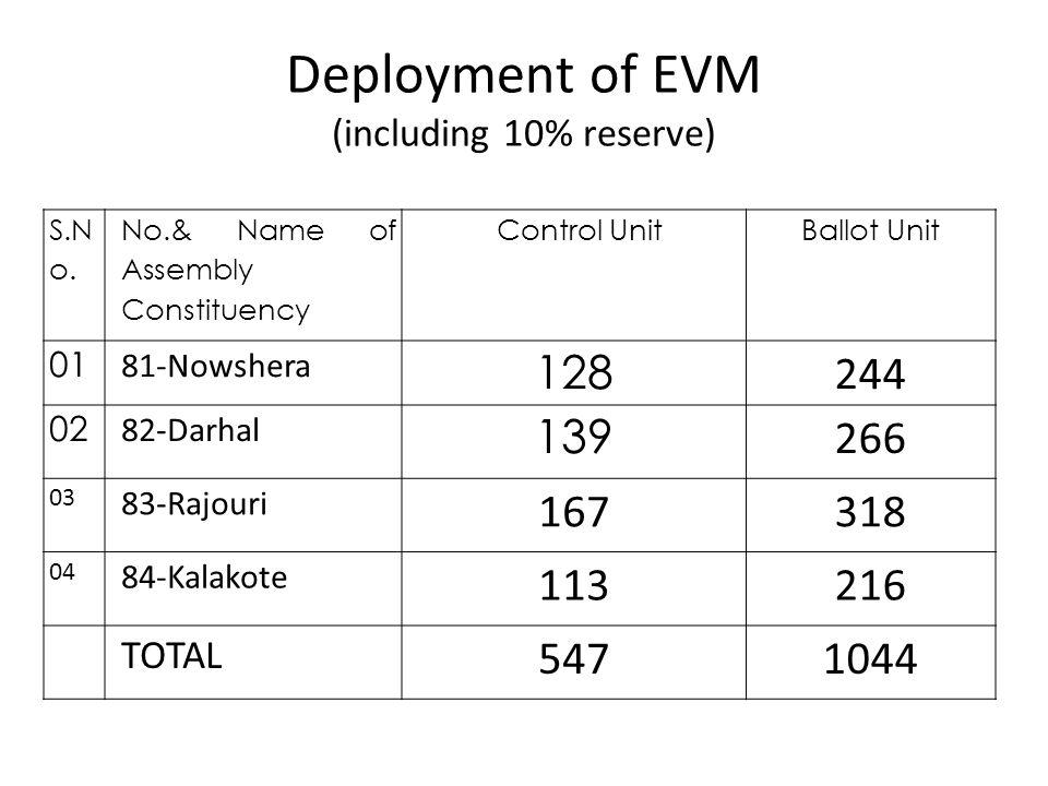 Deployment of EVM (including 10% reserve)
