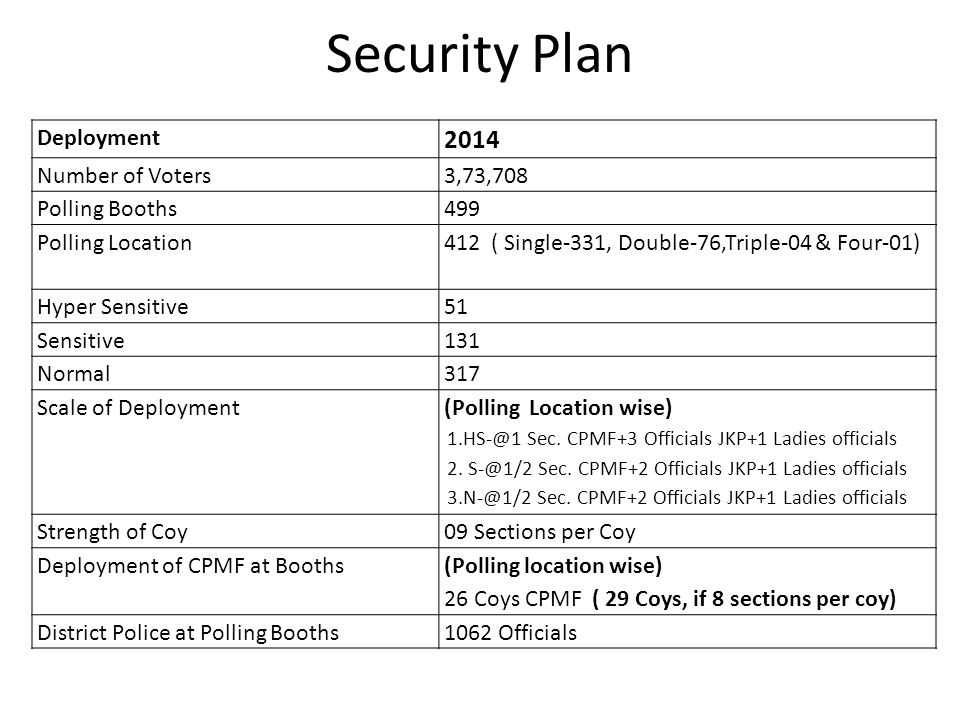 Security Plan 2014 Deployment Number of Voters 3,73,708 Polling Booths