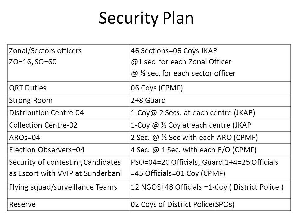 Security Plan Zonal/Sectors officers ZO=16, SO=60