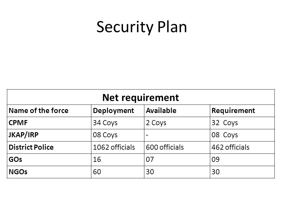 Security Plan Net requirement Name of the force Deployment Available