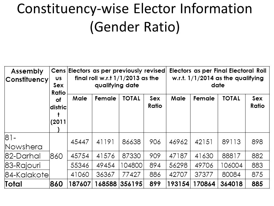Constituency-wise Elector Information (Gender Ratio)