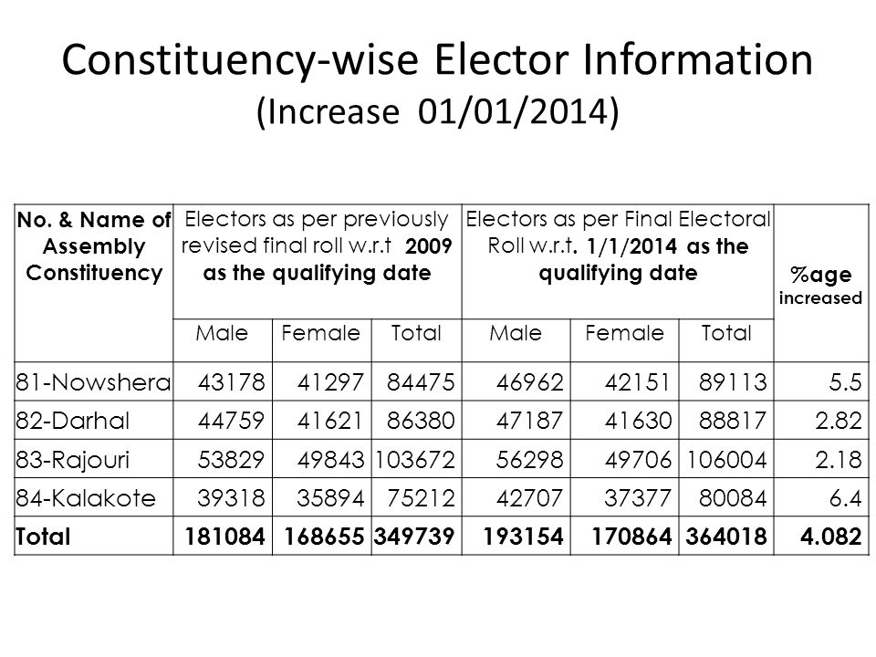Constituency-wise Elector Information (Increase 01/01/2014)