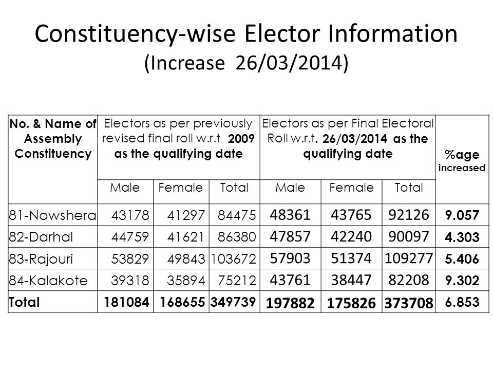 Constituency-wise Elector Information (Increase 26/03/2014)