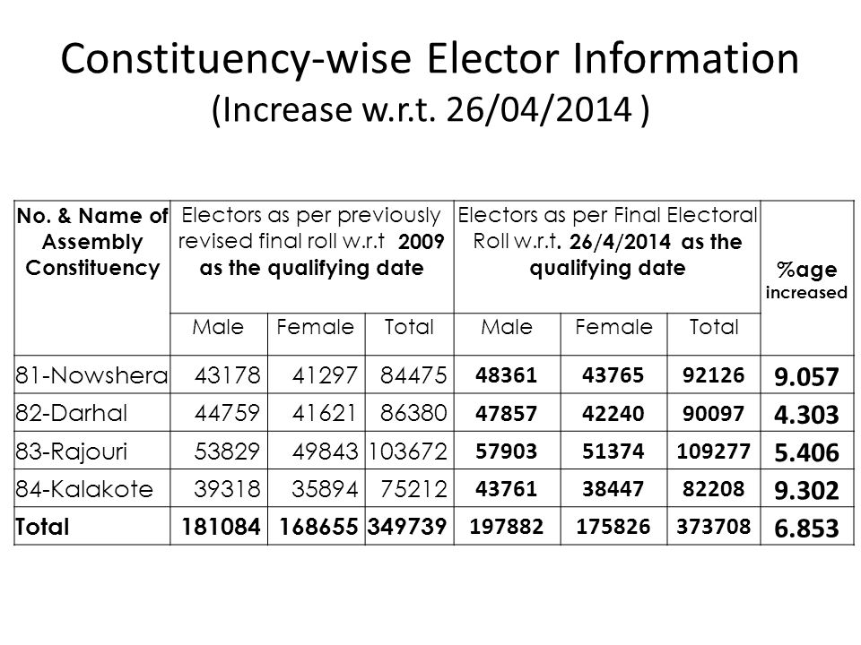 Constituency-wise Elector Information (Increase w.r.t. 26/04/2014 )