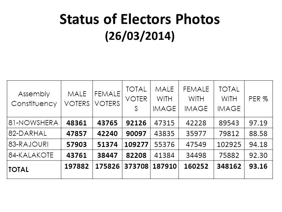 Status of Electors Photos (26/03/2014)