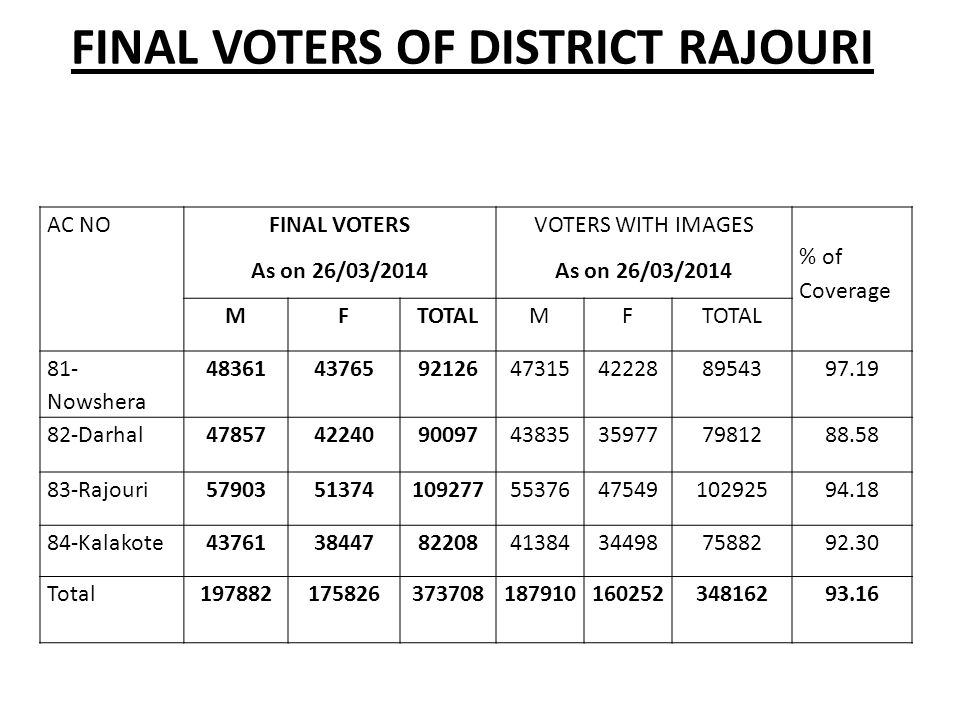 FINAL VOTERS OF DISTRICT RAJOURI