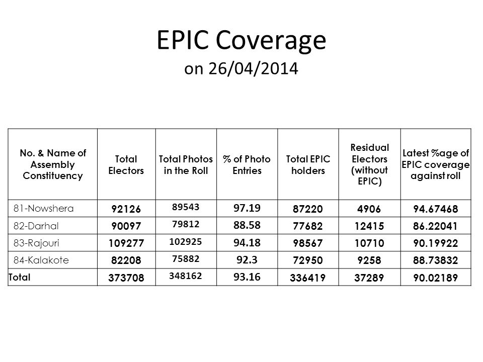 EPIC Coverage on 26/04/2014 No. & Name of Assembly Constituency. Total Electors. Total Photos in the Roll.