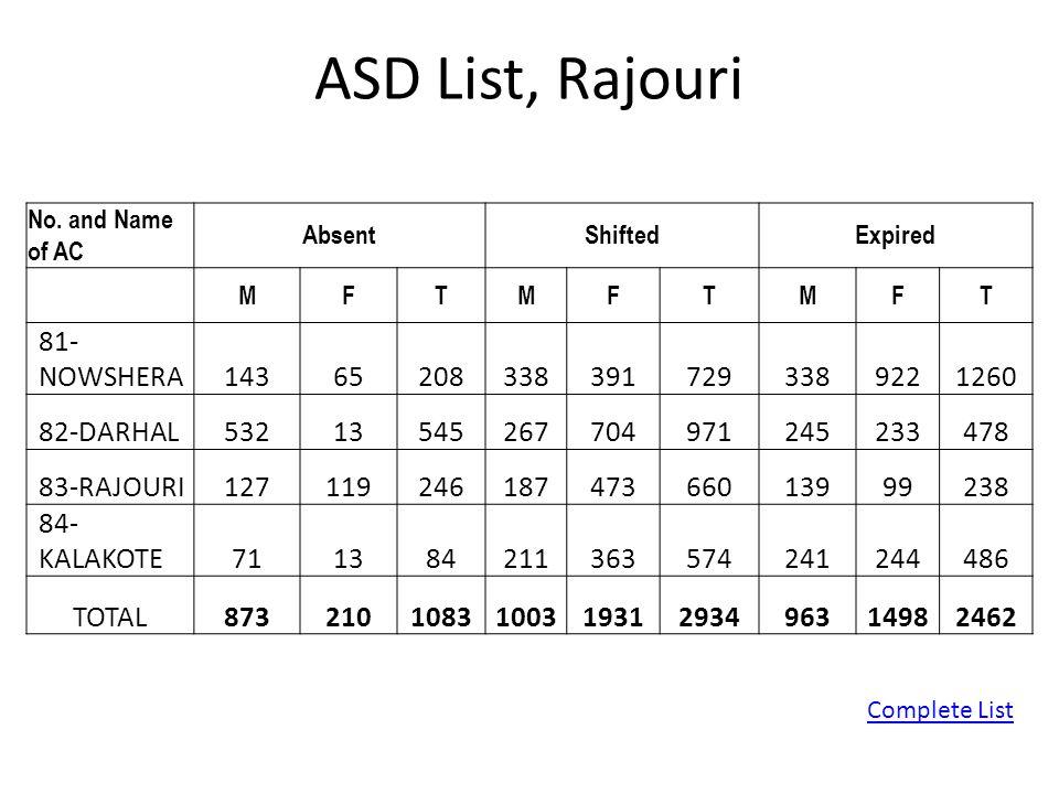 ASD List, Rajouri 81-NOWSHERA 143 65 208 338 391 729 922 1260