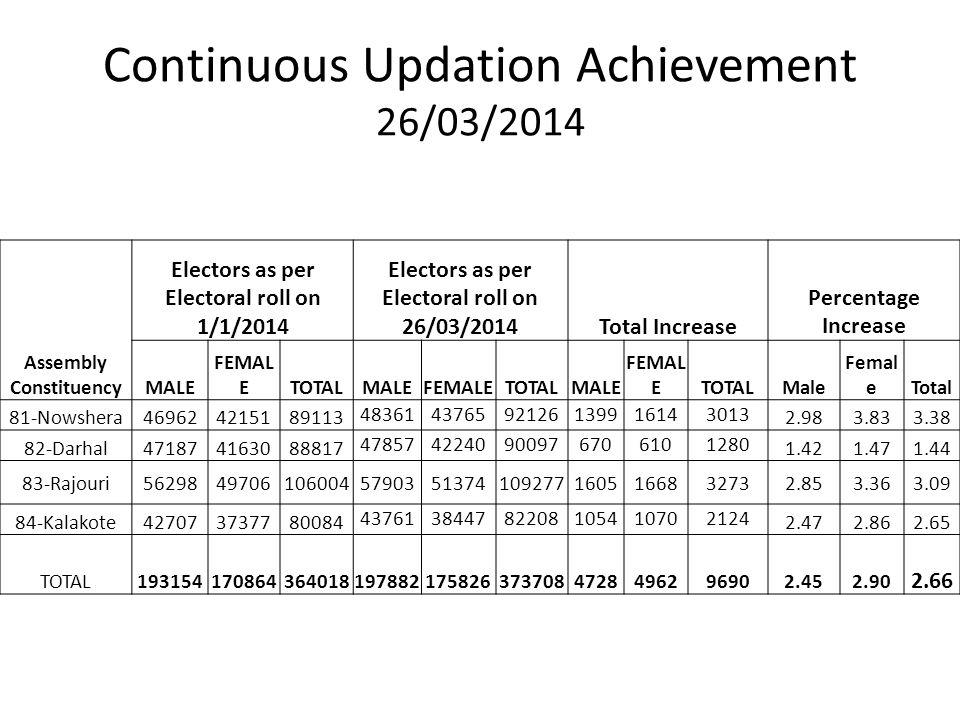 Continuous Updation Achievement 26/03/2014