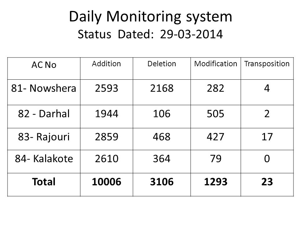 Daily Monitoring system Status Dated: 29-03-2014