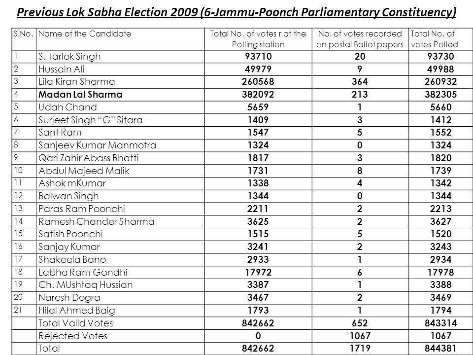 Previous Lok Sabha Election 2009 (6-Jammu-Poonch Parliamentary Constituency)