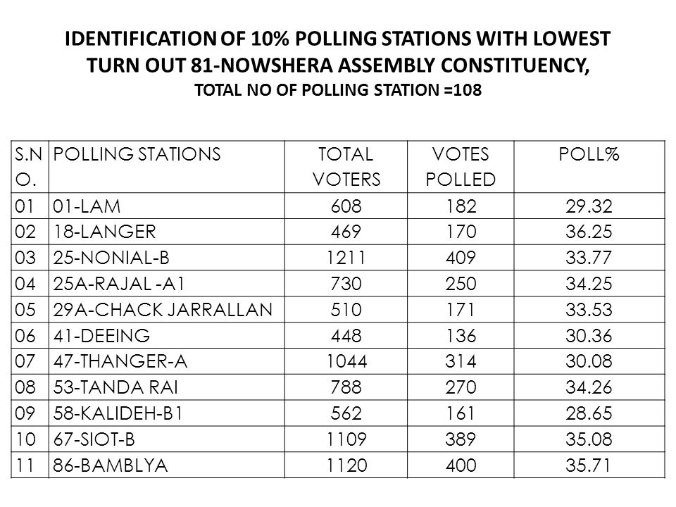 IDENTIFICATION OF 10% POLLING STATIONS WITH LOWEST TURN OUT 81-NOWSHERA ASSEMBLY CONSTITUENCY, TOTAL NO OF POLLING STATION =108