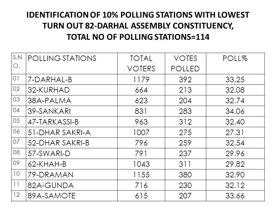 IDENTIFICATION OF 10% POLLING STATIONS WITH LOWEST TURN OUT 82-DARHAL ASSEMBLY CONSTITUENCY, TOTAL NO OF POLLING STATIONS=114