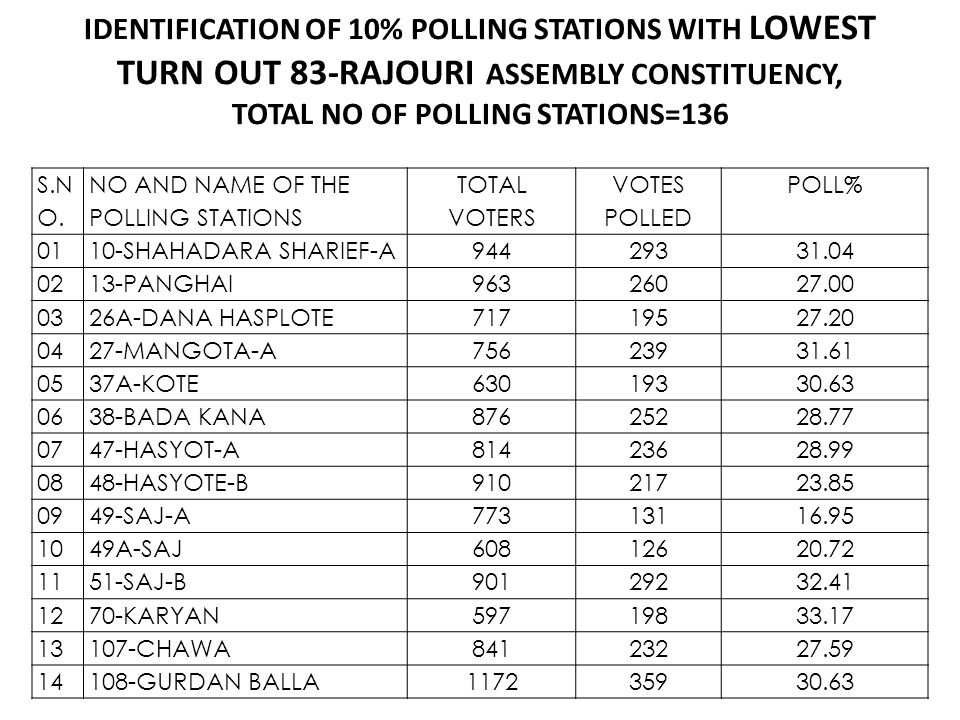 IDENTIFICATION OF 10% POLLING STATIONS WITH LOWEST TURN OUT 83-RAJOURI ASSEMBLY CONSTITUENCY, TOTAL NO OF POLLING STATIONS=136