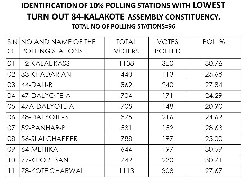 IDENTIFICATION OF 10% POLLING STATIONS WITH LOWEST TURN OUT 84-KALAKOTE ASSEMBLY CONSTITUENCY, TOTAL NO OF POLLING STATIONS=96