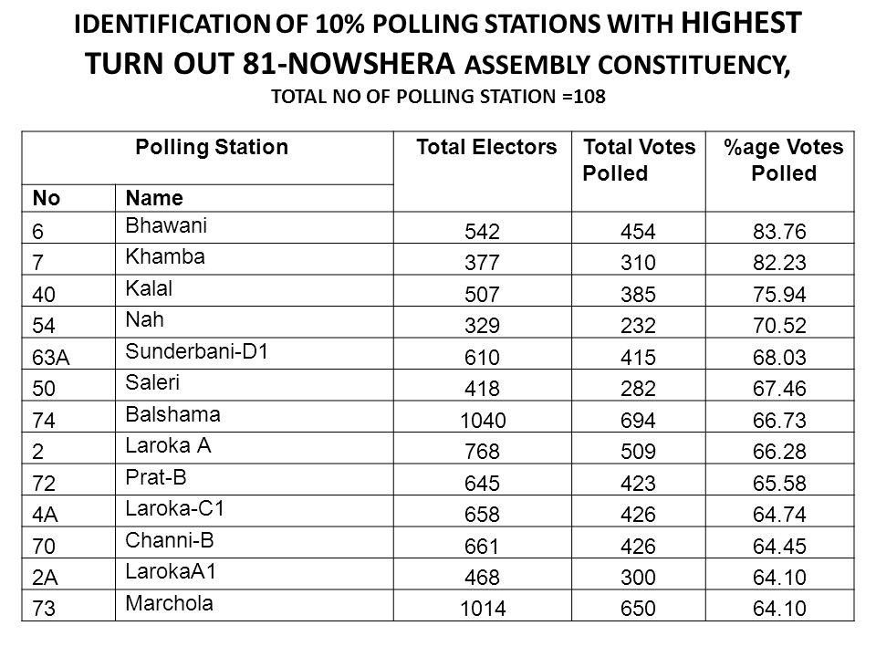 IDENTIFICATION OF 10% POLLING STATIONS WITH HIGHEST TURN OUT 81-NOWSHERA ASSEMBLY CONSTITUENCY, TOTAL NO OF POLLING STATION =108
