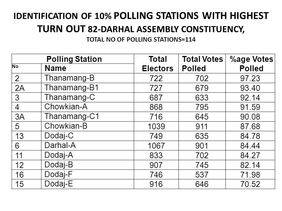 IDENTIFICATION OF 10% POLLING STATIONS WITH HIGHEST TURN OUT 82-DARHAL ASSEMBLY CONSTITUENCY, TOTAL NO OF POLLING STATIONS=114