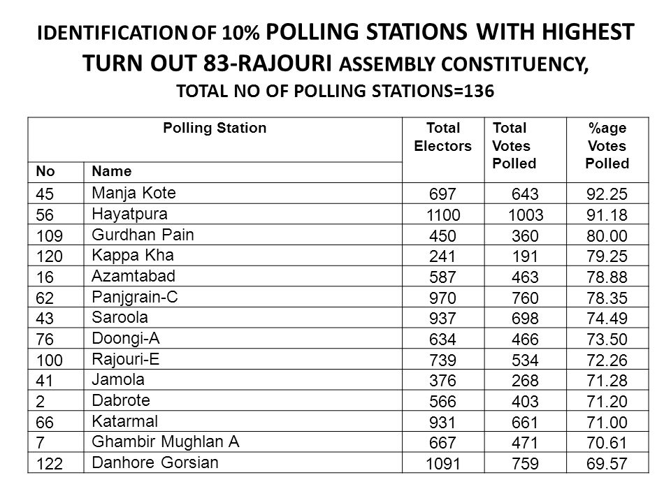 IDENTIFICATION OF 10% POLLING STATIONS WITH HIGHEST TURN OUT 83-RAJOURI ASSEMBLY CONSTITUENCY, TOTAL NO OF POLLING STATIONS=136