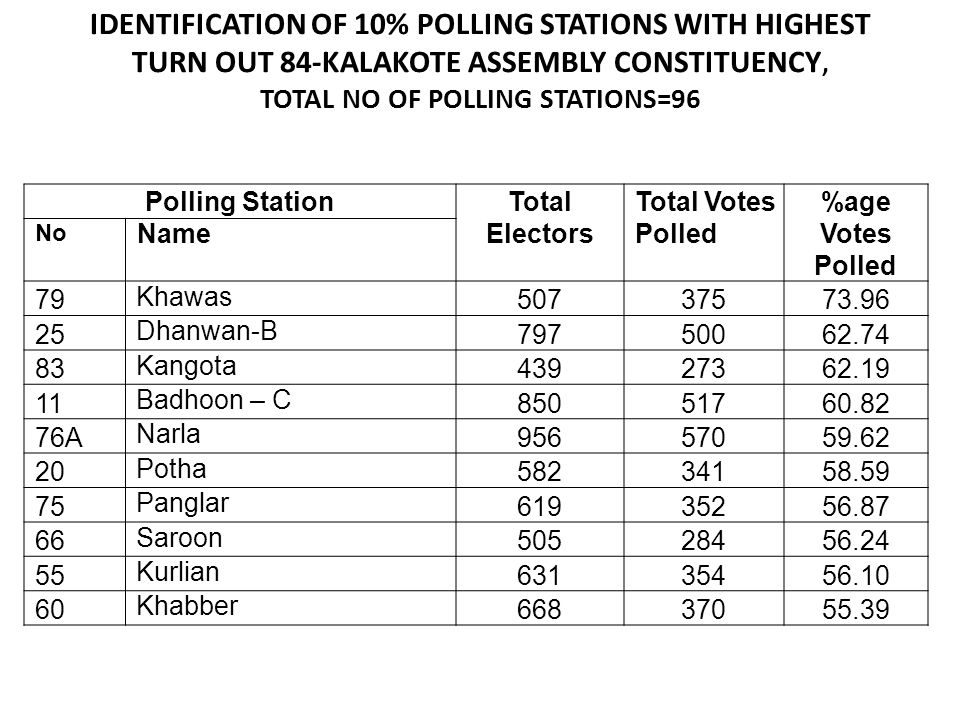 IDENTIFICATION OF 10% POLLING STATIONS WITH HIGHEST TURN OUT 84-KALAKOTE ASSEMBLY CONSTITUENCY, TOTAL NO OF POLLING STATIONS=96