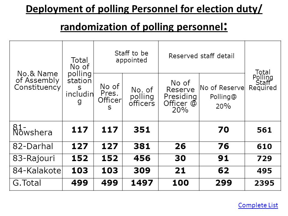 Deployment of polling Personnel for election duty/ randomization of polling personnel: