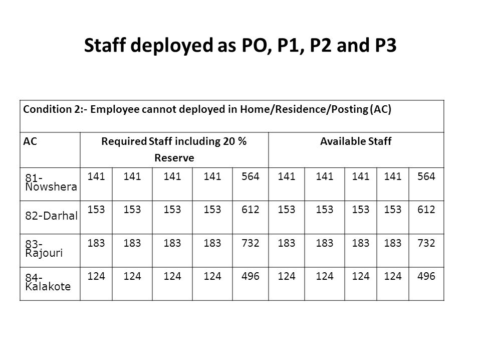Staff deployed as PO, P1, P2 and P3