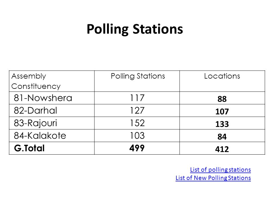 Polling Stations 81-Nowshera 117 88 82-Darhal 127 107 83-Rajouri 152