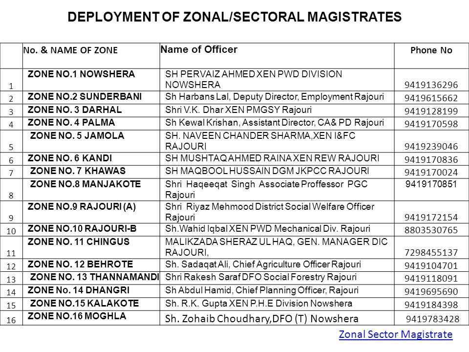 DEPLOYMENT OF ZONAL/SECTORAL MAGISTRATES
