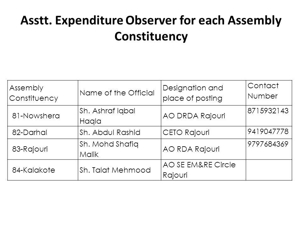 Asstt. Expenditure Observer for each Assembly Constituency