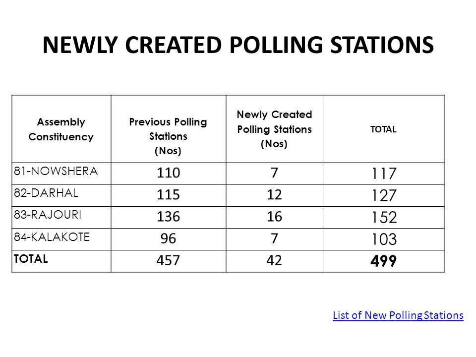 NEWLY CREATED POLLING STATIONS