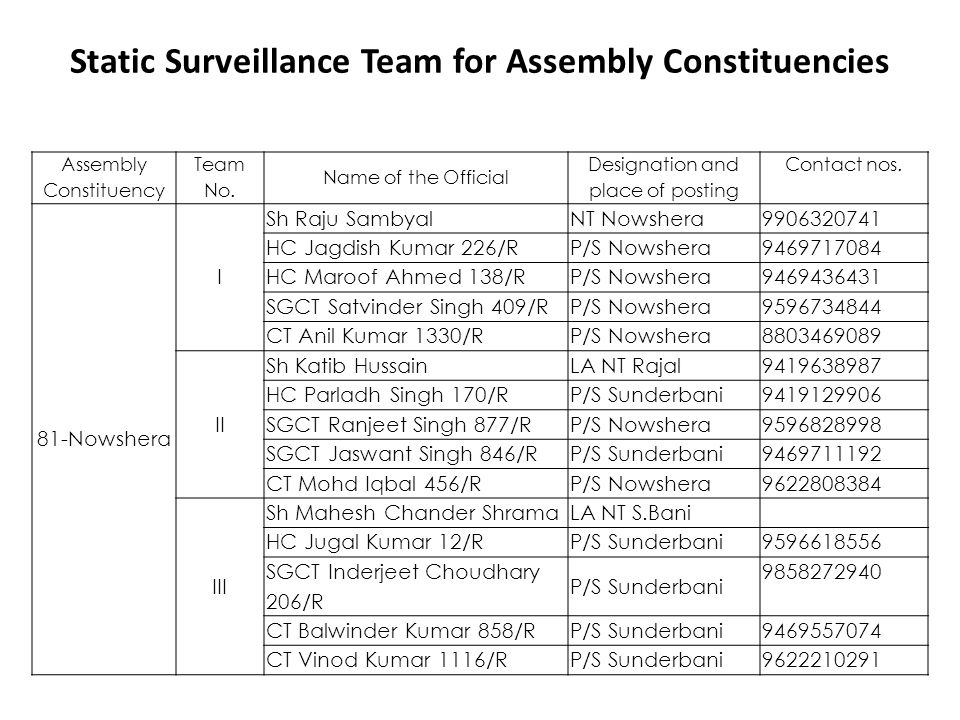 Static Surveillance Team for Assembly Constituencies