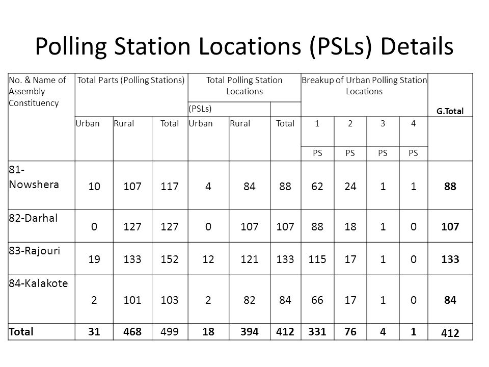Polling Station Locations (PSLs) Details