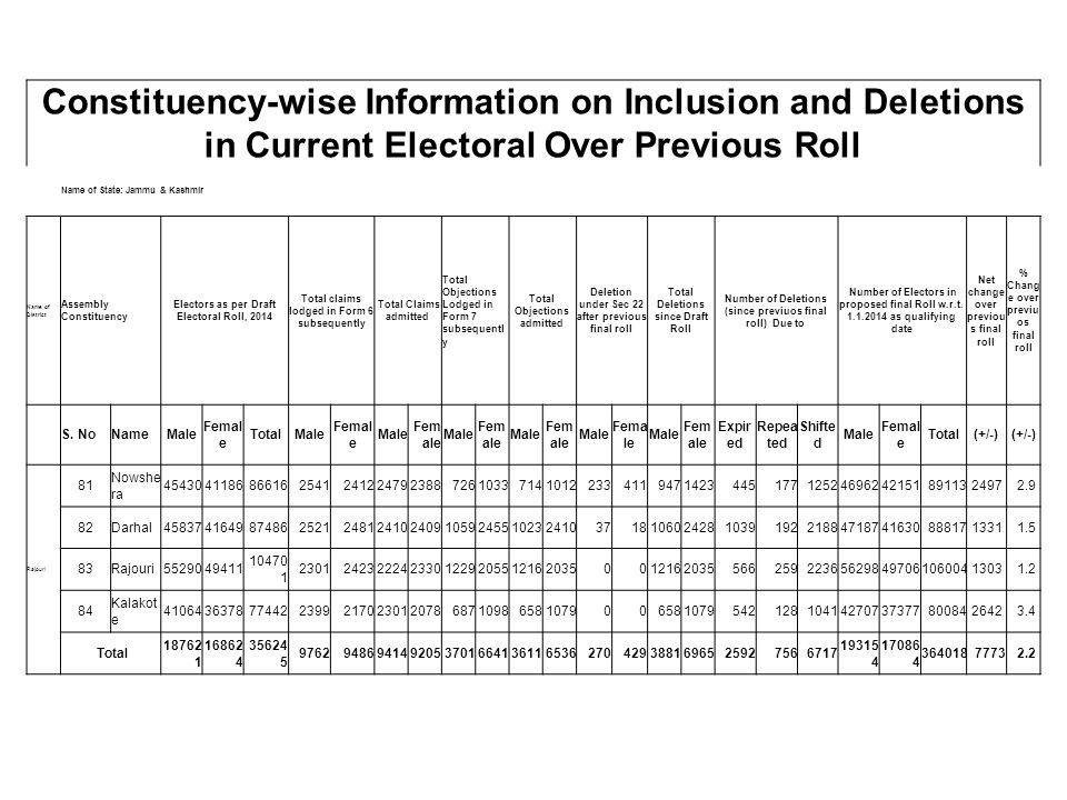 Constituency-wise Information on Inclusion and Deletions in Current Electoral Over Previous Roll