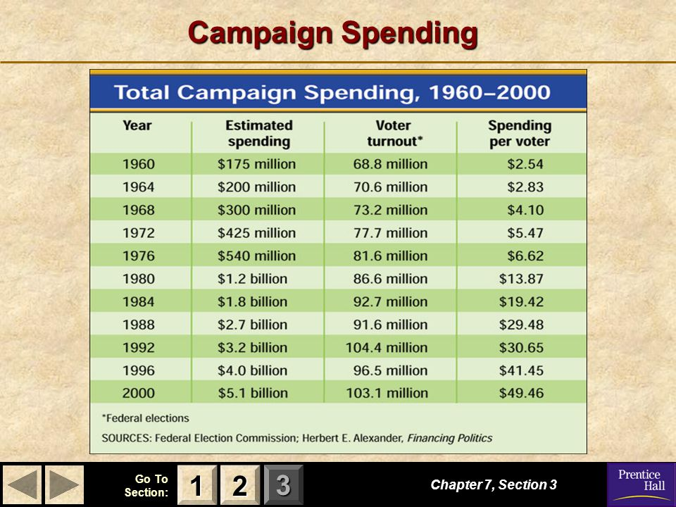 Campaign Spending 1 2 Chapter 7, Section 3