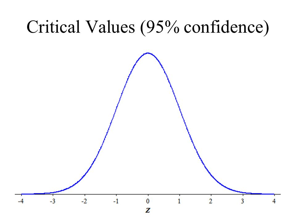 how to find critical value for 95 confidence interval