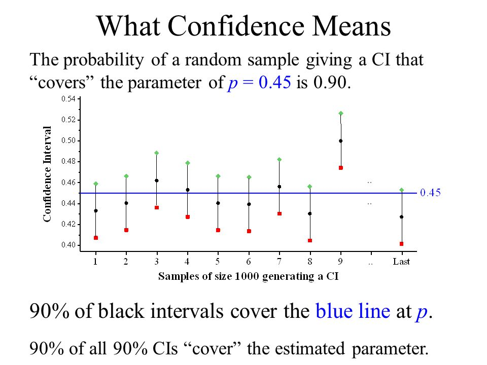 What Confidence Means 90% of black intervals cover the blue line at p.