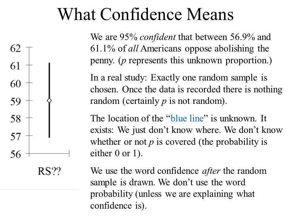 What Confidence Means