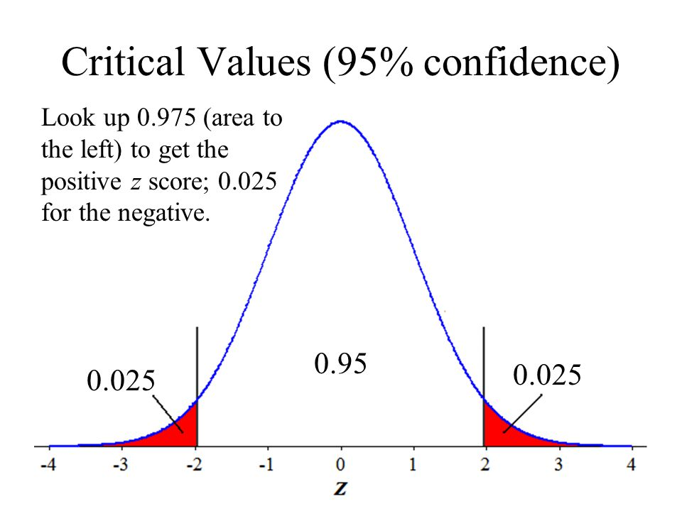 Critical Values (95% confidence)