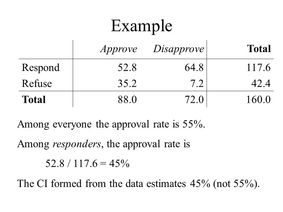 Example Approve Disapprove Total Respond 52.8 64.8 117.6 Refuse 35.2