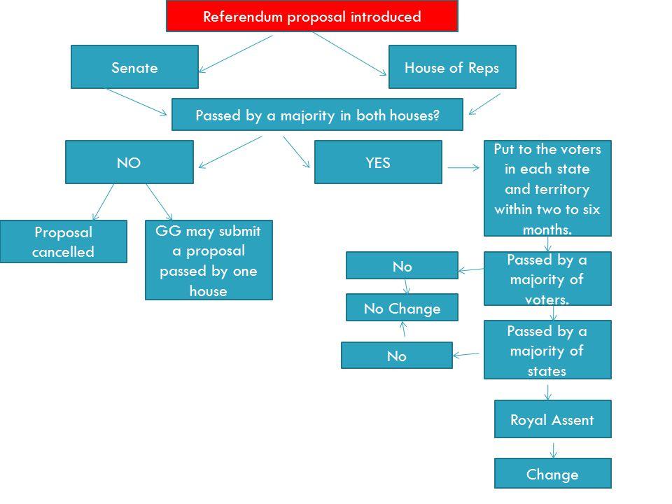 Referendum proposal introduced