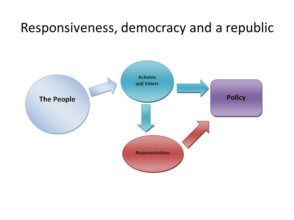 Responsiveness, democracy and a republic