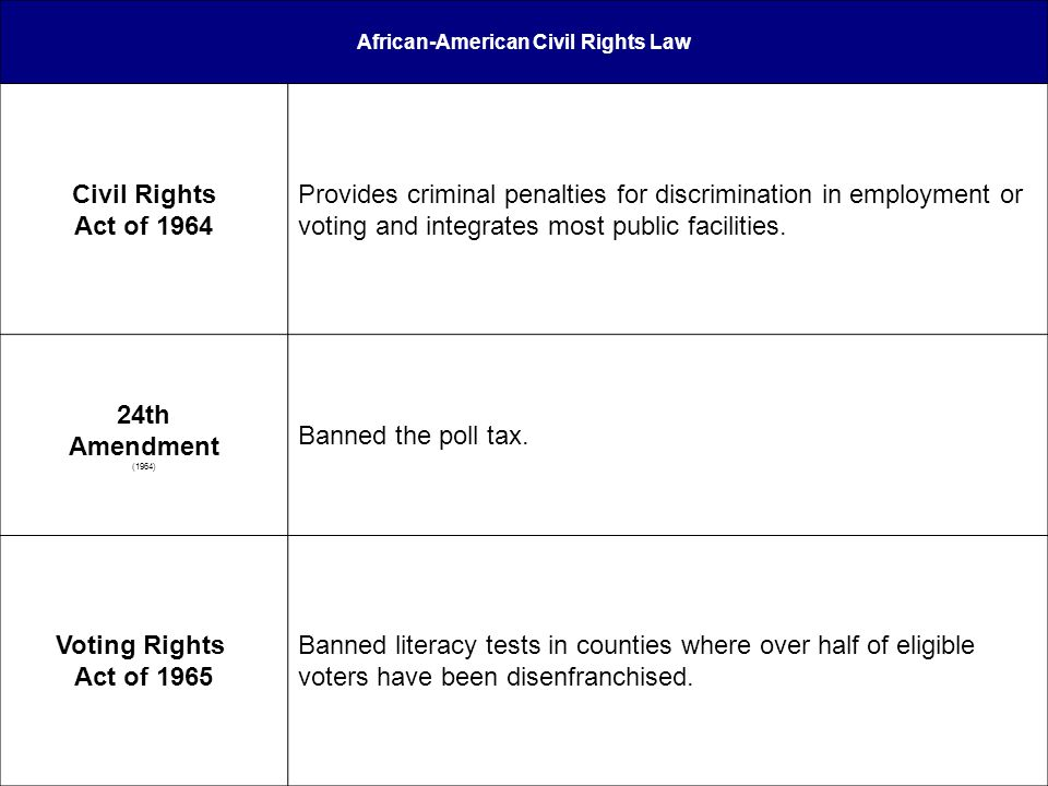 African-American Civil Rights Law