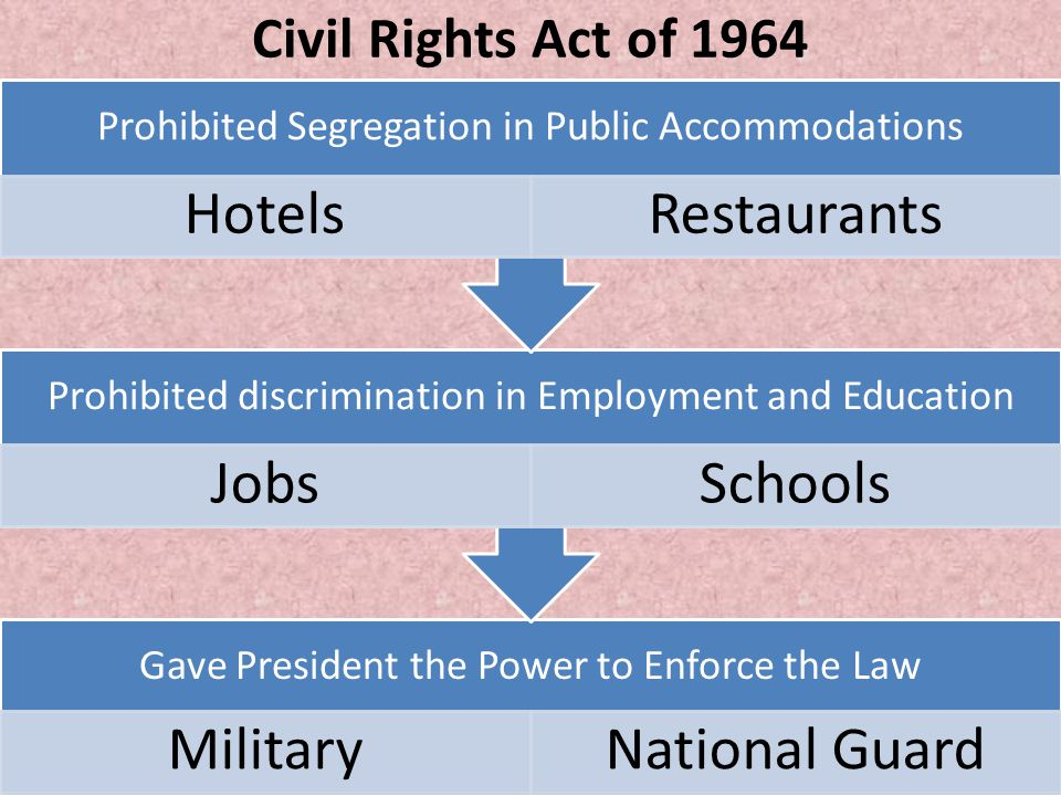Civil Rights Act of 1964 Prohibited Segregation in Public Accommodations. Hotels. Restaurants.