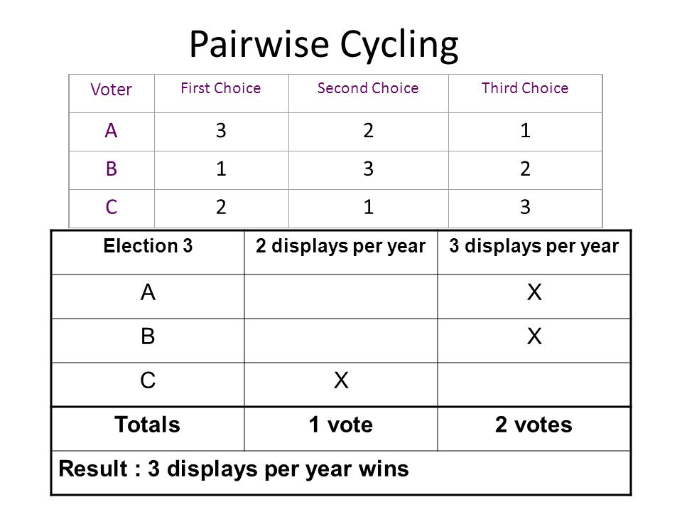 Pairwise Cycling A 3 2 1 B C A X B C Totals 1 vote 2 votes